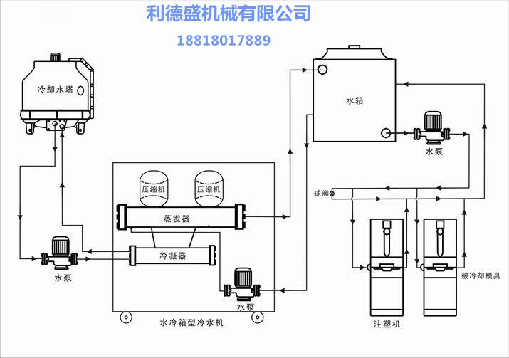 水冷式冷水机组系统图