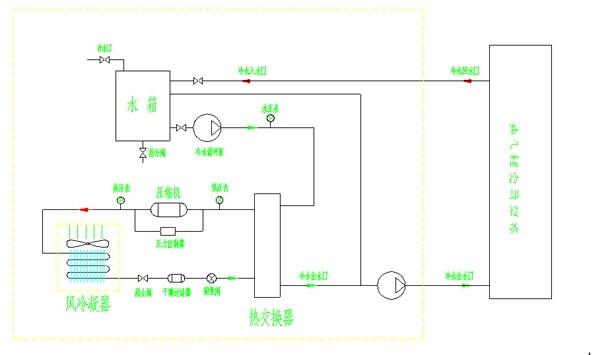 冷水机组制冷技术; 冷水机组运行原理